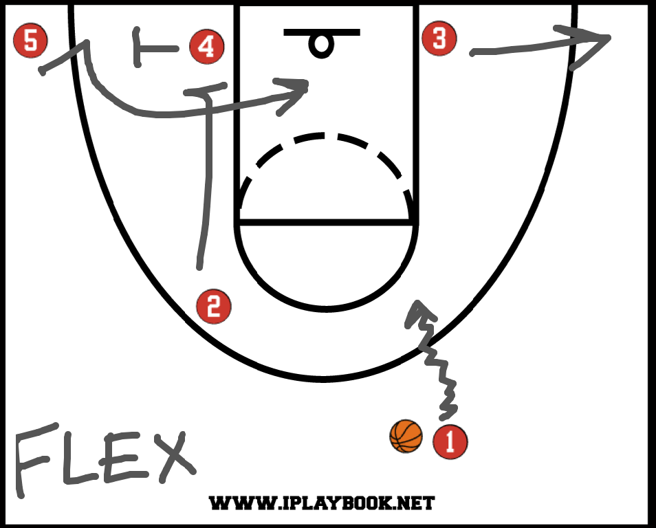 offense basketball A popular zone motion offense that is being ran today at all levels of basketball is called x game x game is essentially a 3 out 2 in motion offense.