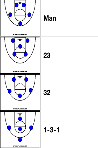 Basketball Court Positions Diagram Basketball Positioning