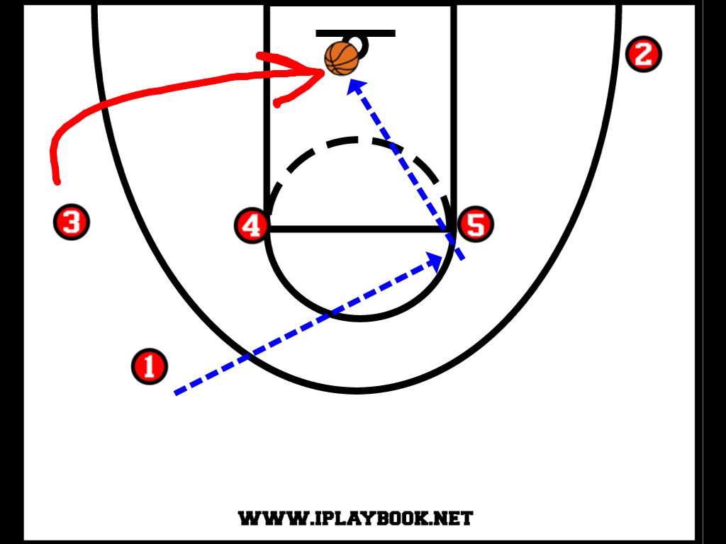 Simple Basketball Plays   Basketball Scores